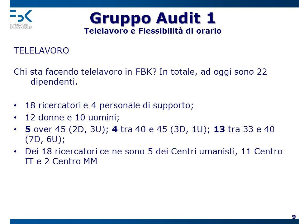 Gruppo Audit 2 Gruppo Audit 2 Spazio 0-100 1.Progetto di un asilo nido per i dipendenti FBK (progetto in fase di definizione in base ad accordi con UNI TN- Circoscrizione Povo e PAT); 2.Servizio di baby-sitting tramite la cooperativa Tagesmutter durante i convegni (es: RE2011); 3.Piano interno Welcome Back per facilitare il rientro lavorativo (aggiornamento organizzativo, colloquio di rientro).