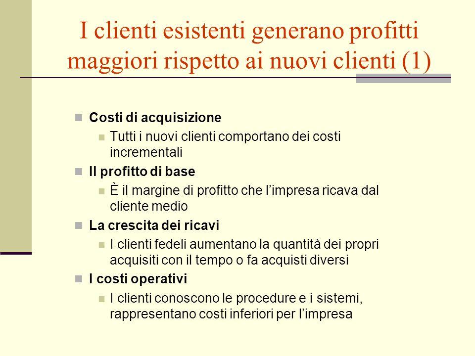 I clienti esistenti generano profitti maggiori rispetto ai nuovi clienti (1) Costi di acquisizione Tutti i nuovi clienti comportano dei costi incremen