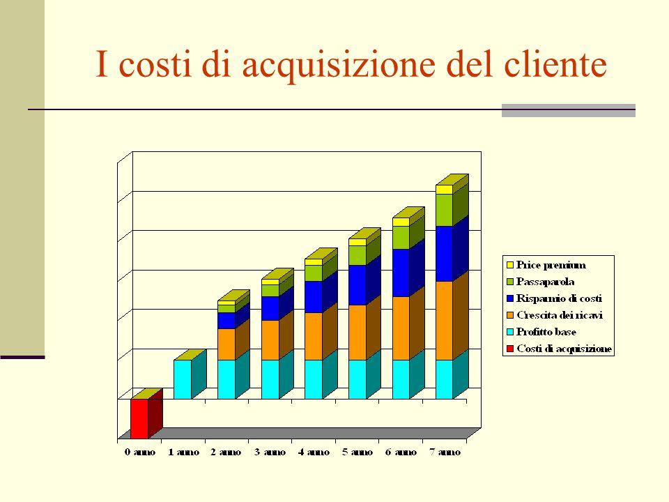 La definizione del valore Valore del prodotto Valore dei servizi Valore del personale Valore dell immagine Prezzo monetario Valore del tempo Dispendio di energie Costo psichico Valore totale per il cliente Costo totale per il cliente Valore prestato