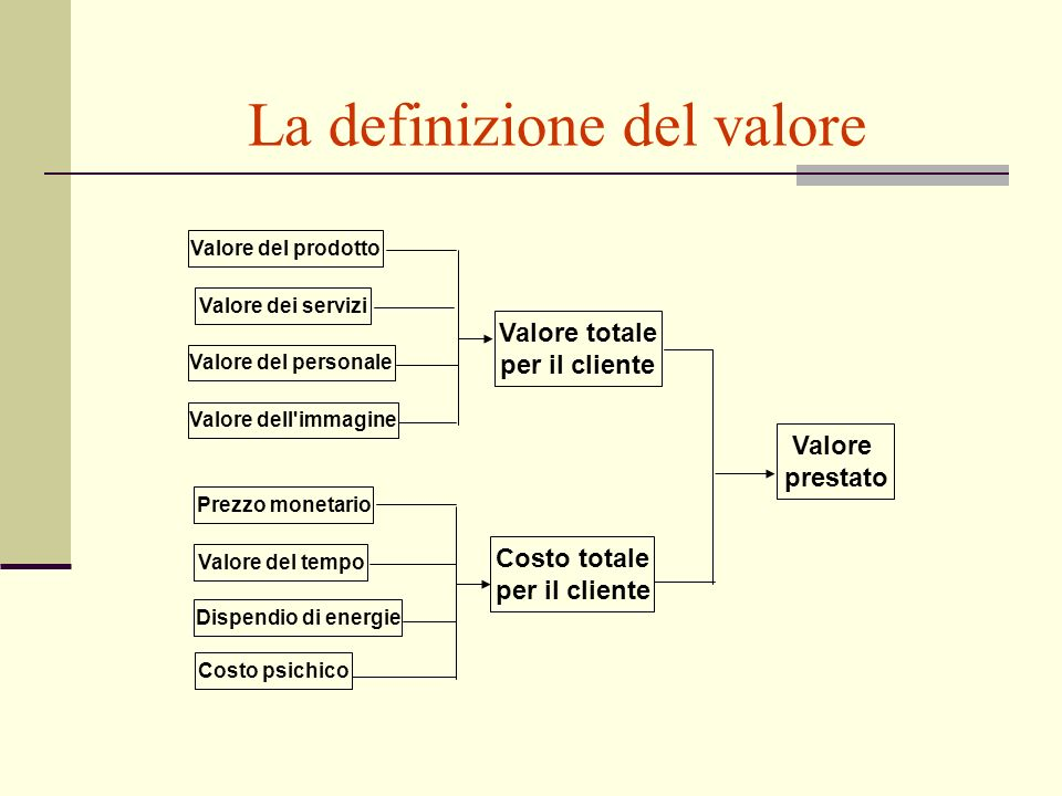 La definizione del valore Valore del prodotto Valore dei servizi Valore del personale Valore dell'immagine Prezzo monetario Valore del tempo Dispendio