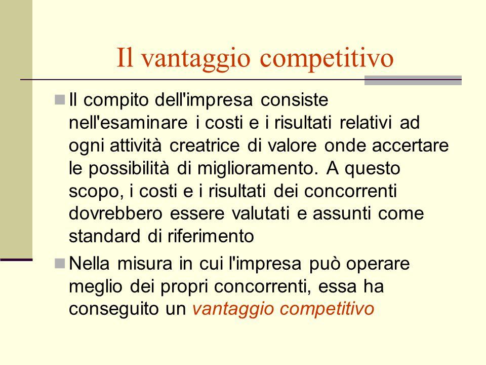 Il vantaggio competitivo Il compito dell'impresa consiste nell'esaminare i costi e i risultati relativi ad ogni attività creatrice di valore onde acce