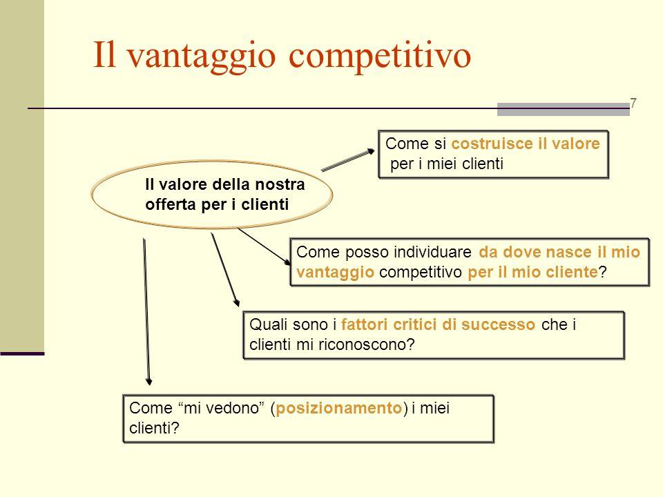 Il vantaggio competitivo 7 Il valore della nostra offerta per i clienti Come si costruisce il valore per i miei clienti Come posso individuare da dove
