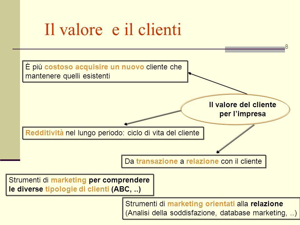 Il valore e il clienti 8 Il valore del cliente per limpresa È più costoso acquisire un nuovo cliente che mantenere quelli esistenti Redditività nel lu