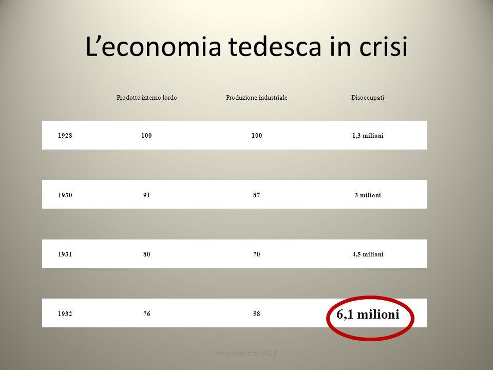 Leconomia tedesca in crisi f.meneghetti 20136 Prodotto interno lordoProduzione industrialeDisoccupati 1928100 1,3 milioni 193091873 milioni 193180704,