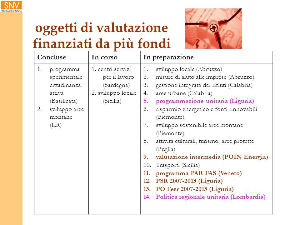 oggetti di valutazione finanziati da più fondi ConcluseIn corsoIn preparazione 1.programma sperimentale cittadinanza attiva (Basilicata) 2.sviluppo ar