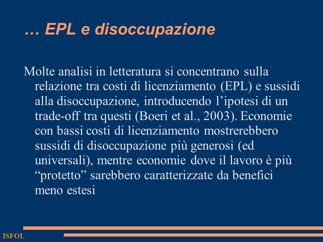 … EPL e disoccupazione Molte analisi in letteratura si concentrano sulla relazione tra costi di licenziamento (EPL) e sussidi alla disoccupazione, introducendo lipotesi di un trade-off tra questi (Boeri et al., 2003).