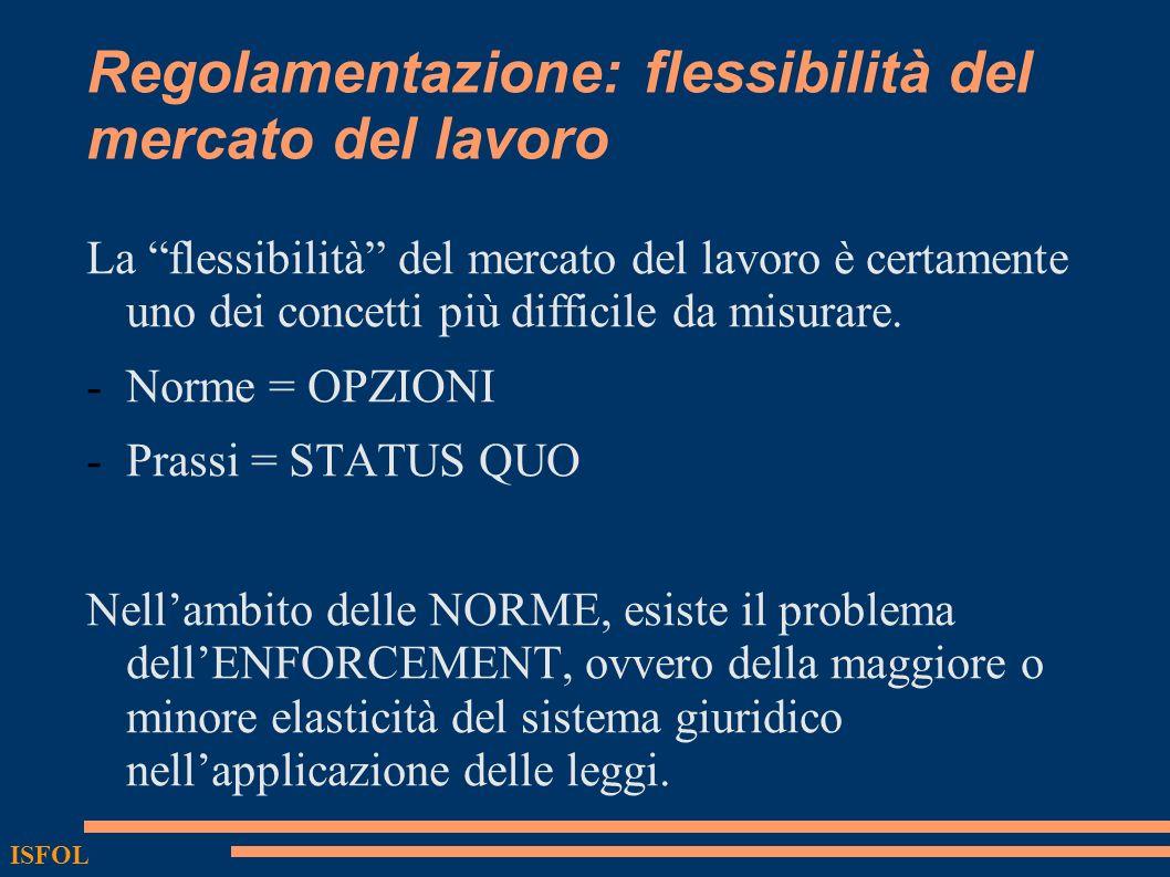 Regolamentazione: flessibilità del mercato del lavoro La flessibilità del mercato del lavoro è certamente uno dei concetti più difficile da misurare.