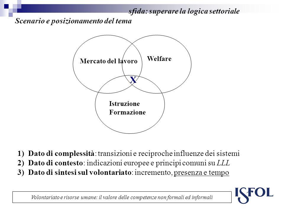 sfida: superare la logica settoriale Scenario e posizionamento del tema Mercato del lavoro X Welfare Istruzione Formazione 1)Dato di complessità: tran