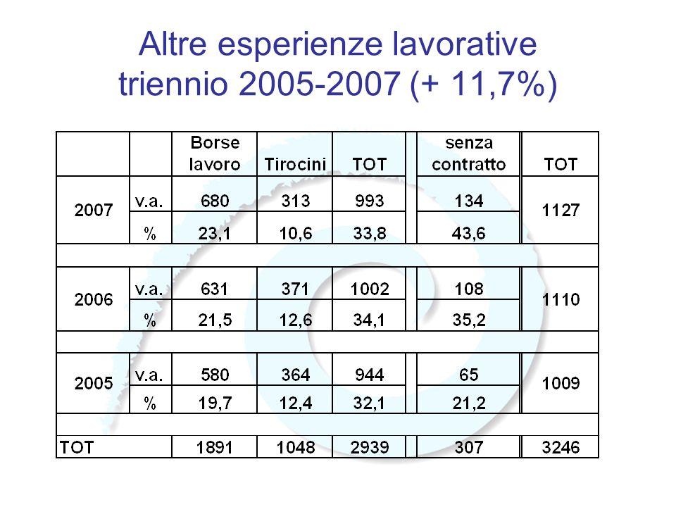 Altre esperienze lavorative triennio 2005-2007 (+ 11,7%)