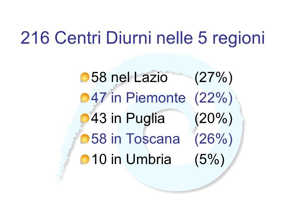 216 Centri Diurni nelle 5 regioni 58 nel Lazio(27%) 47 in Piemonte(22%) 43 in Puglia(20%) 58 in Toscana(26%) 10 in Umbria(5%)