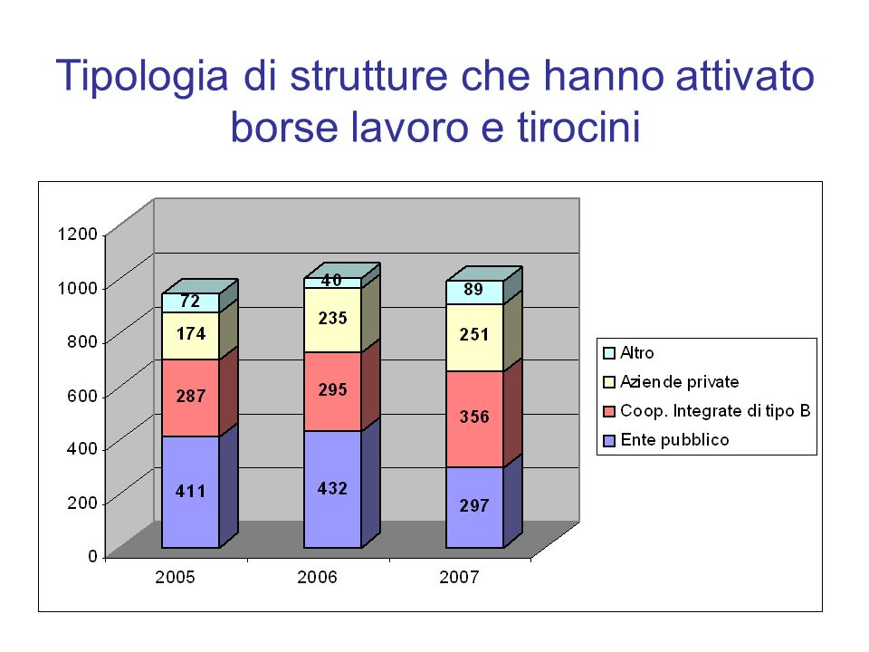 Tipologia di strutture che hanno attivato borse lavoro e tirocini