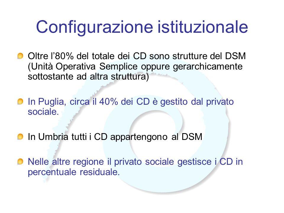 Configurazione istituzionale Oltre l80% del totale dei CD sono strutture del DSM (Unità Operativa Semplice oppure gerarchicamente sottostante ad altra struttura) In Puglia, circa il 40% dei CD è gestito dal privato sociale.