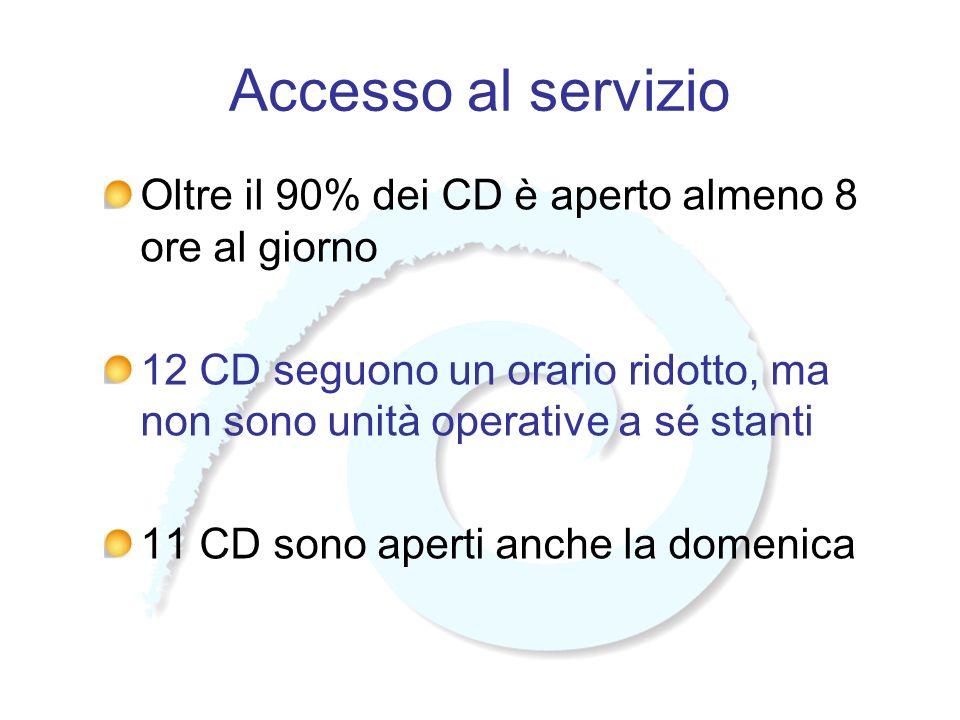 Accesso al servizio Oltre il 90% dei CD è aperto almeno 8 ore al giorno 12 CD seguono un orario ridotto, ma non sono unità operative a sé stanti 11 CD sono aperti anche la domenica