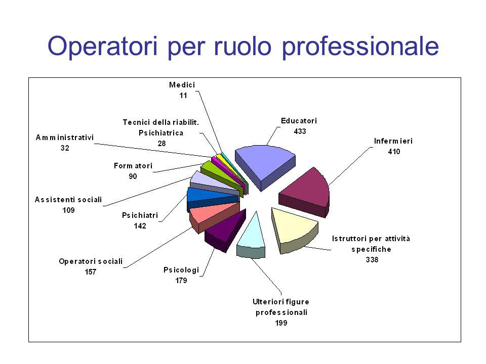 Operatori per ruolo professionale