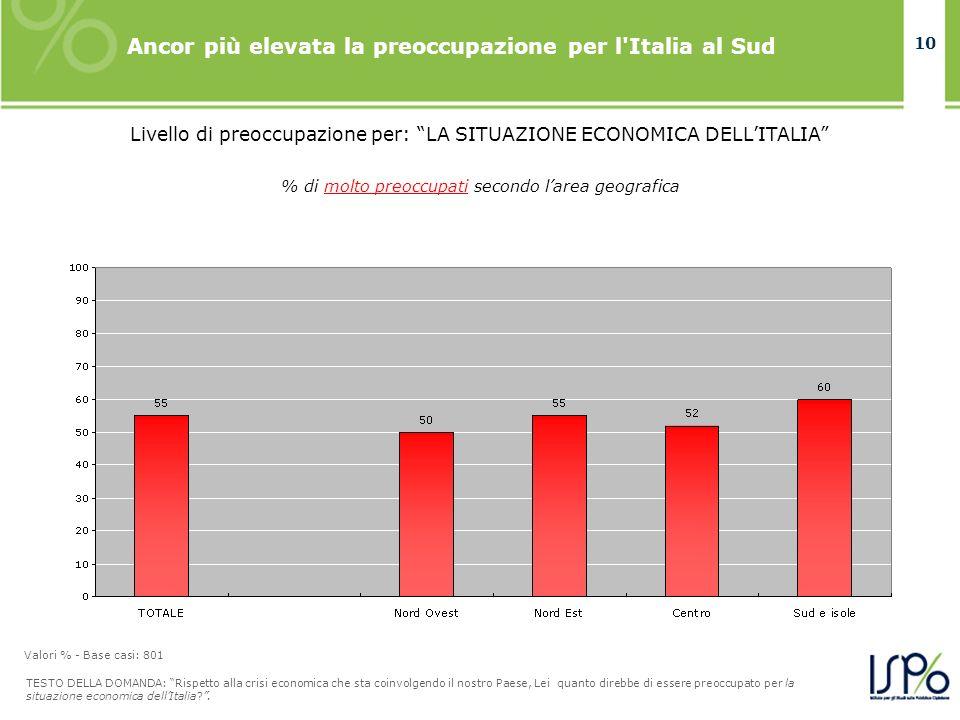 10 Ancor più elevata la preoccupazione per l Italia al Sud TESTO DELLA DOMANDA: Rispetto alla crisi economica che sta coinvolgendo il nostro Paese, Lei quanto direbbe di essere preoccupato per la situazione economica dellItalia?.