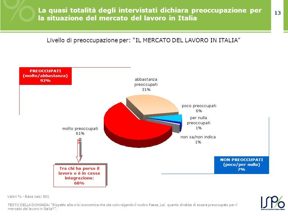 13 La quasi totalità degli intervistati dichiara preoccupazione per la situazione del mercato del lavoro in Italia TESTO DELLA DOMANDA: Rispetto alla