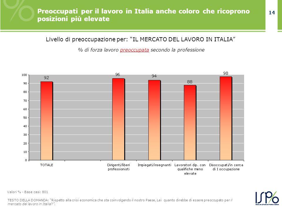14 Preoccupati per il lavoro in Italia anche coloro che ricoprono posizioni più elevate TESTO DELLA DOMANDA: Rispetto alla crisi economica che sta coi