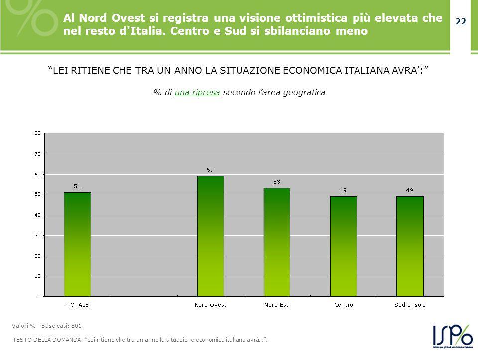 22 Al Nord Ovest si registra una visione ottimistica più elevata che nel resto d'Italia. Centro e Sud si sbilanciano meno TESTO DELLA DOMANDA: Lei rit