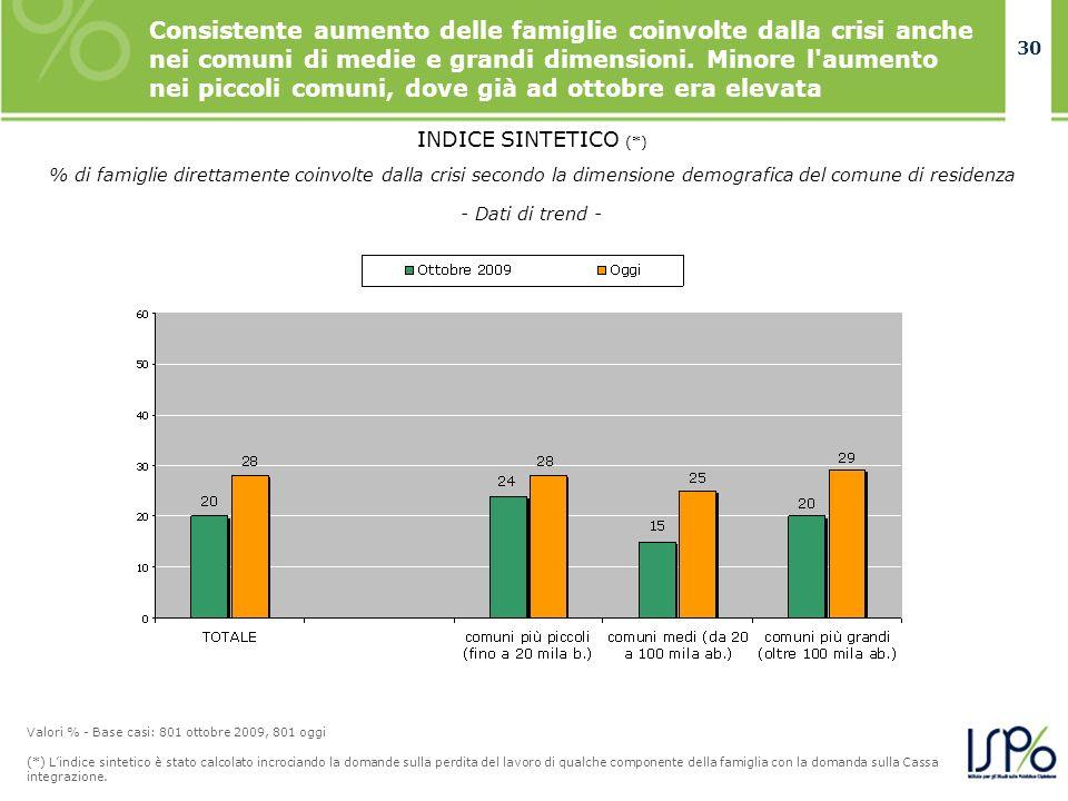 30 Consistente aumento delle famiglie coinvolte dalla crisi anche nei comuni di medie e grandi dimensioni. Minore l'aumento nei piccoli comuni, dove g