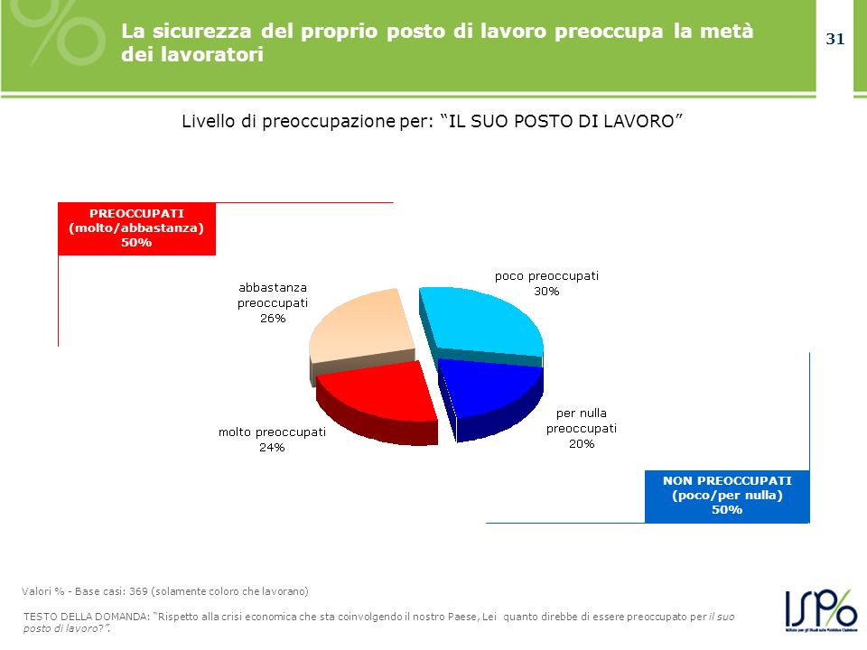 31 Livello di preoccupazione per: IL SUO POSTO DI LAVORO PREOCCUPATI (molto/abbastanza) 50% NON PREOCCUPATI (poco/per nulla) 50% TESTO DELLA DOMANDA:
