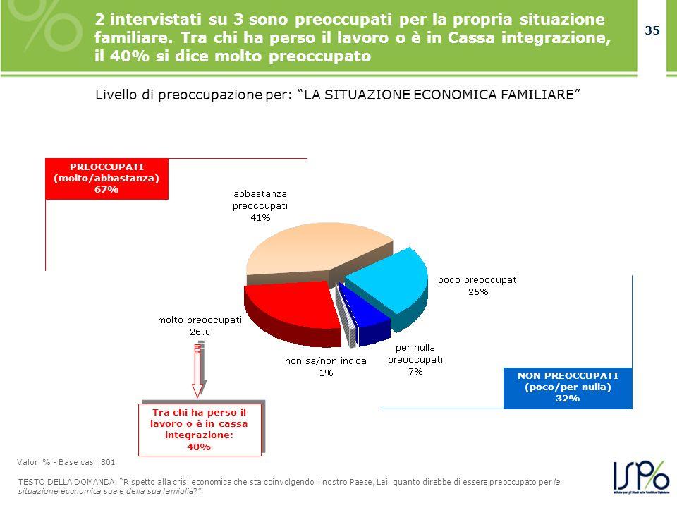 35 Livello di preoccupazione per: LA SITUAZIONE ECONOMICA FAMILIARE PREOCCUPATI (molto/abbastanza) 67% NON PREOCCUPATI (poco/per nulla) 32% 2 intervistati su 3 sono preoccupati per la propria situazione familiare.