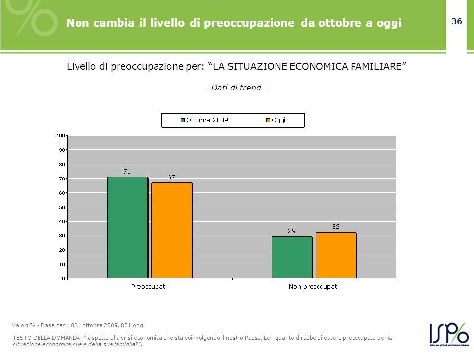 36 Livello di preoccupazione per: LA SITUAZIONE ECONOMICA FAMILIARE Non cambia il livello di preoccupazione da ottobre a oggi TESTO DELLA DOMANDA: Ris