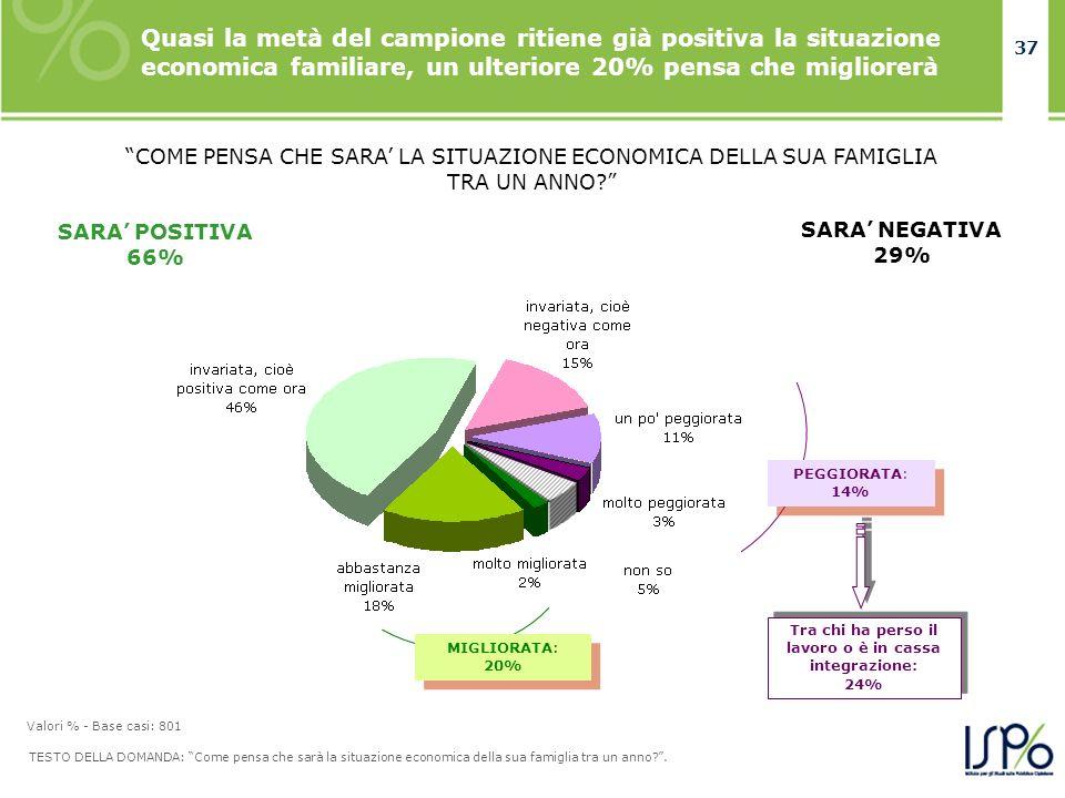 37 Quasi la metà del campione ritiene già positiva la situazione economica familiare, un ulteriore 20% pensa che migliorerà TESTO DELLA DOMANDA: Come