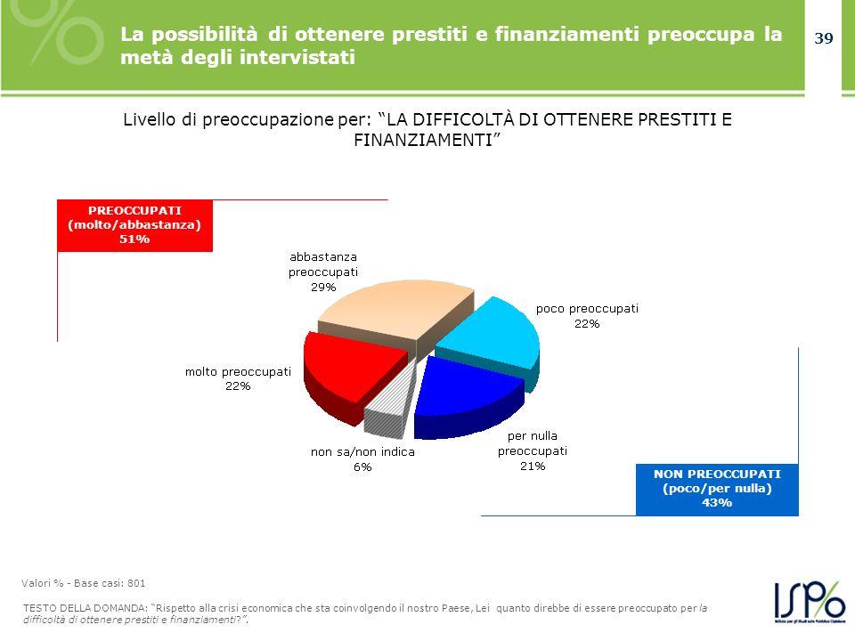 39 Livello di preoccupazione per: LA DIFFICOLTÀ DI OTTENERE PRESTITI E FINANZIAMENTI NON PREOCCUPATI (poco/per nulla) 43% La possibilità di ottenere prestiti e finanziamenti preoccupa la metà degli intervistati PREOCCUPATI (molto/abbastanza) 51% TESTO DELLA DOMANDA: Rispetto alla crisi economica che sta coinvolgendo il nostro Paese, Lei quanto direbbe di essere preoccupato per la difficoltà di ottenere prestiti e finanziamenti?.