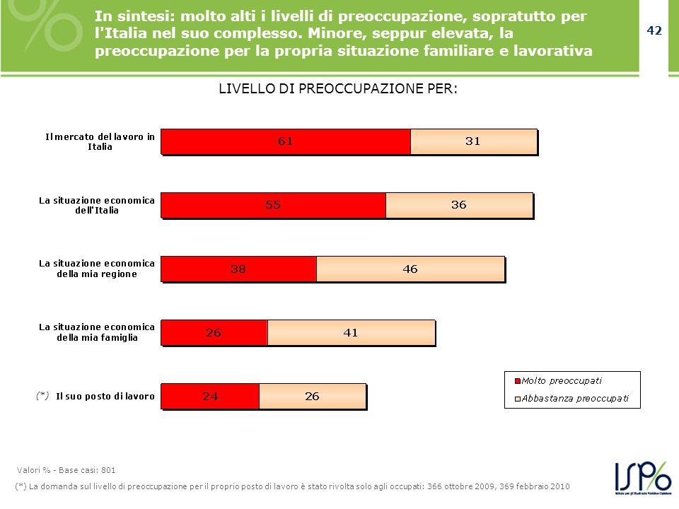 42 (*) La domanda sul livello di preoccupazione per il proprio posto di lavoro è stato rivolta solo agli occupati: 366 ottobre 2009, 369 febbraio 2010 LIVELLO DI PREOCCUPAZIONE PER: In sintesi: molto alti i livelli di preoccupazione, sopratutto per l Italia nel suo complesso.