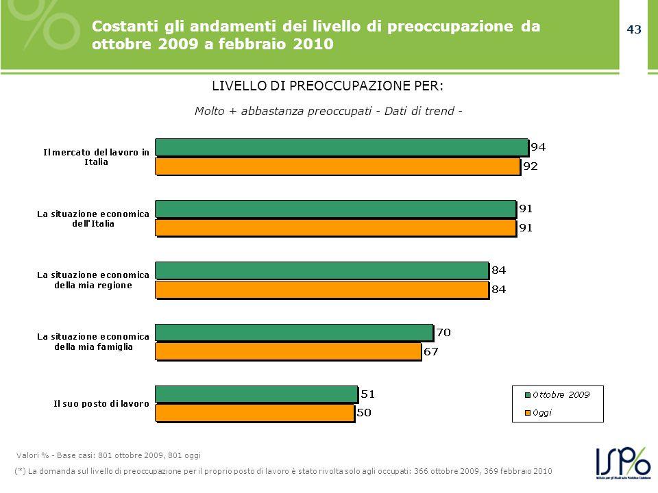 43 LIVELLO DI PREOCCUPAZIONE PER: Costanti gli andamenti dei livello di preoccupazione da ottobre 2009 a febbraio 2010 (*) La domanda sul livello di p