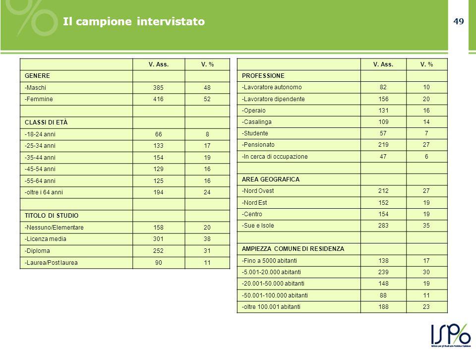 49 Il campione intervistato V. Ass.V. % GENERE -Maschi38548 -Femmine41652 CLASSI DI ETÀ -18-24 anni668 -25-34 anni13317 -35-44 anni15419 -45-54 anni12