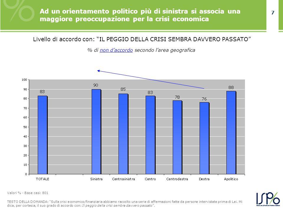 7 % di non daccordo secondo larea geografica Ad un orientamento politico più di sinistra si associa una maggiore preoccupazione per la crisi economica