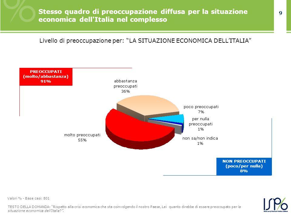 9 Stesso quadro di preoccupazione diffusa per la situazione economica dell'Italia nel complesso TESTO DELLA DOMANDA: Rispetto alla crisi economica che