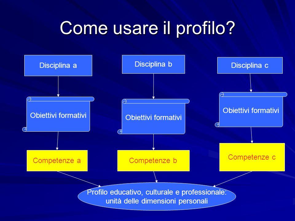 Come usare il profilo? Disciplina a Disciplina b Disciplina c Obiettivi formativi Competenze a Competenze b Competenze c Profilo educativo, culturale