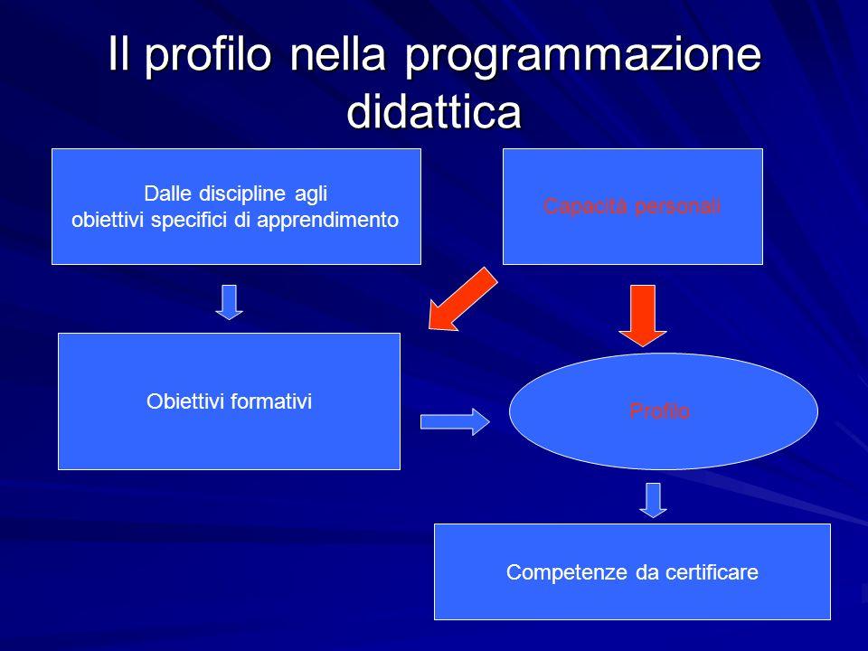 Il profilo nella programmazione didattica Dalle discipline agli obiettivi specifici di apprendimento Obiettivi formativi Profilo Competenze da certifi