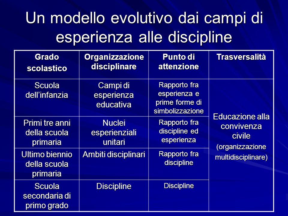 Un modello evolutivo dai campi di esperienza alle discipline Gradoscolastico Organizzazione disciplinare Punto di attenzione Trasversalità Scuola dell