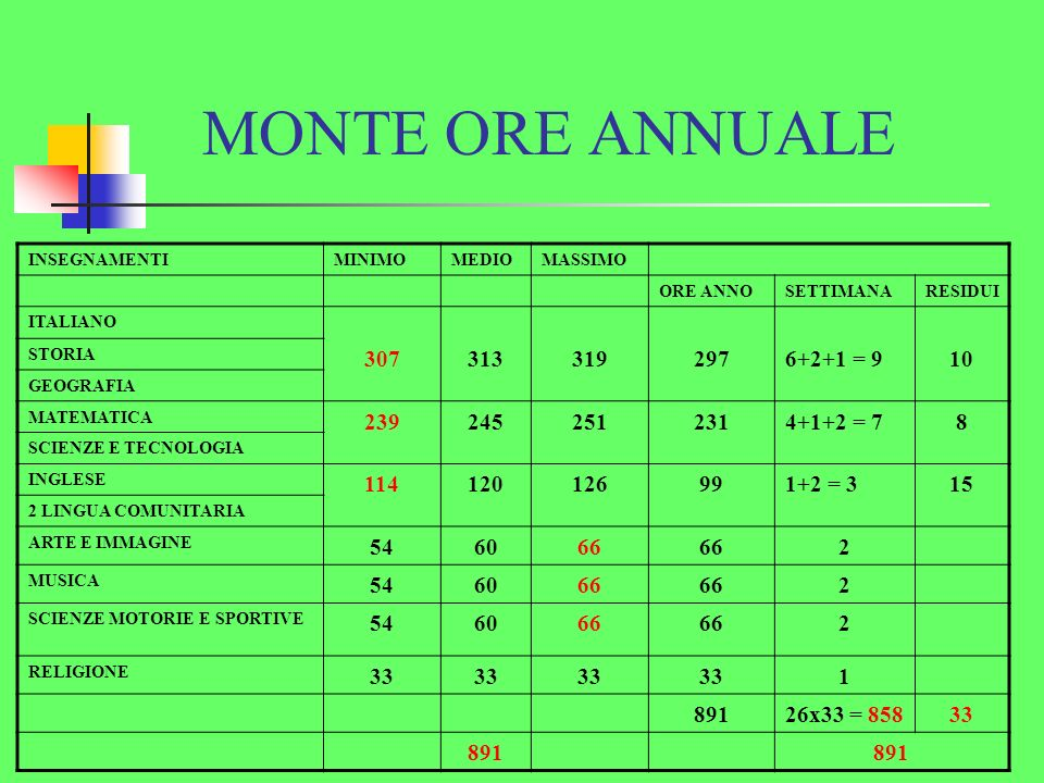 MONTE ORE ANNUALE INSEGNAMENTIMINIMOMEDIOMASSIMO ORE ANNOSETTIMANARESIDUI ITALIANO 3073133192976+2+1 = 910 STORIA GEOGRAFIA MATEMATICA 2392452512314+1+2 = 78 SCIENZE E TECNOLOGIA INGLESE 114120126991+2 = 315 2 LINGUA COMUNITARIA ARTE E IMMAGINE 546066 2 MUSICA 546066 2 SCIENZE MOTORIE E SPORTIVE 546066 2 RELIGIONE 33 1 89126x33 = 85833 891