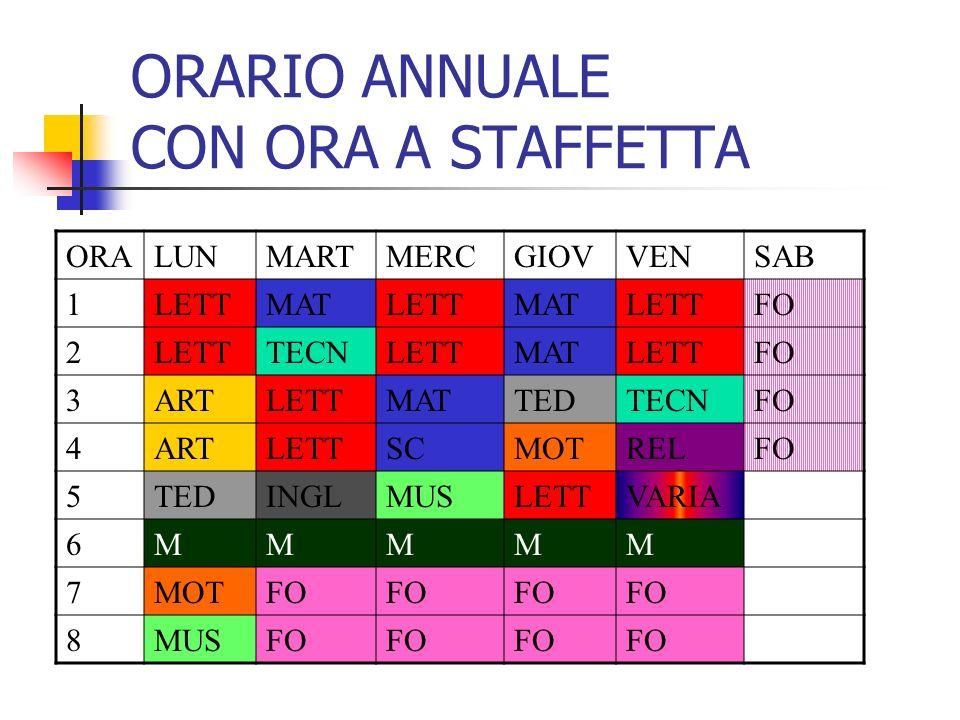 A) MODELLO A SCELTA STRUTTURATA La scuola presenta alle famiglie dei tempi scuola completamente strutturati (es.