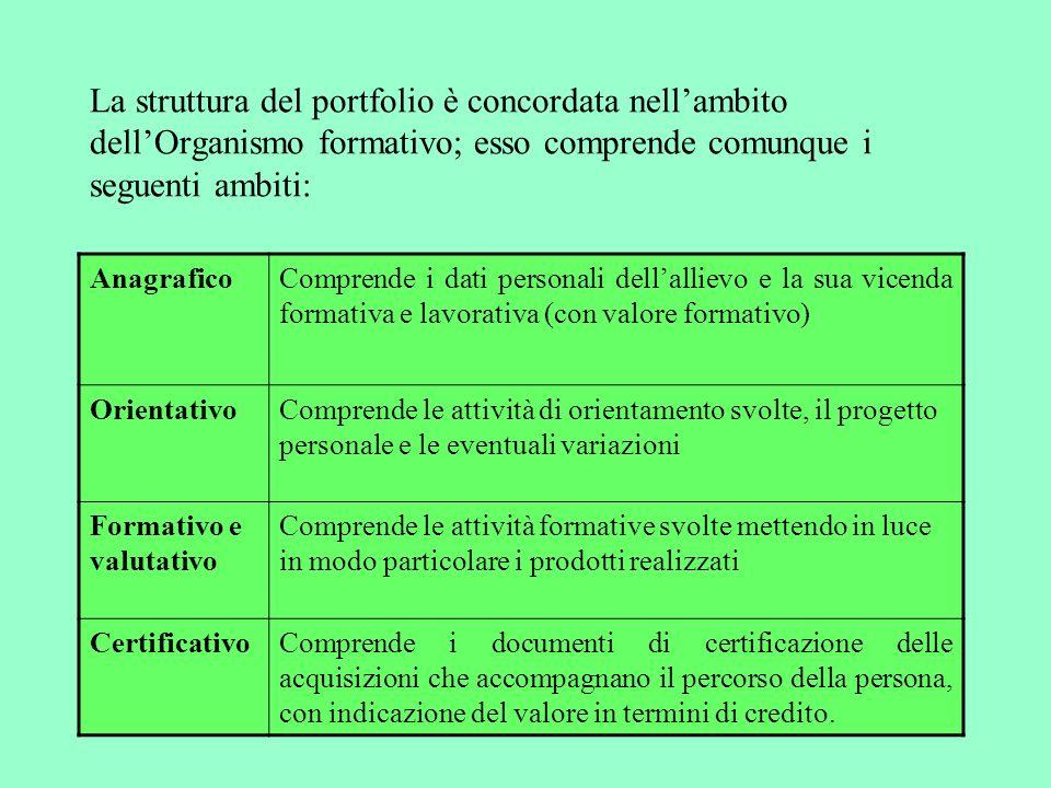 La struttura del portfolio è concordata nellambito dellOrganismo formativo; esso comprende comunque i seguenti ambiti: AnagraficoComprende i dati pers