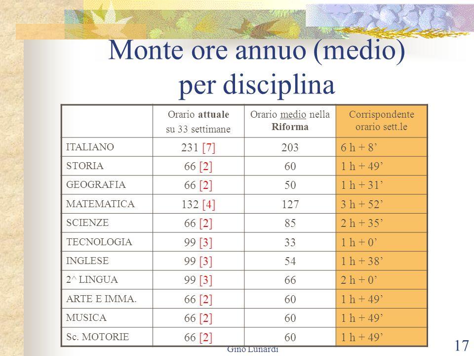 Gino Lunardi 17 Monte ore annuo (medio) per disciplina Orario attuale su 33 settimane Orario medio nella Riforma Corrispondente orario sett.le ITALIAN