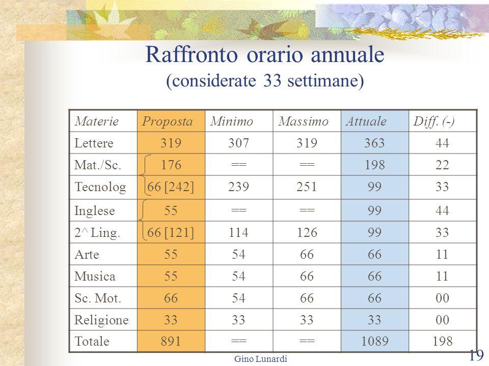 Gino Lunardi 19 Raffronto orario annuale (considerate 33 settimane) MateriePropostaMinimoMassimoAttualeDiff. (-) Lettere31930731936344 Mat./Sc.176== 1