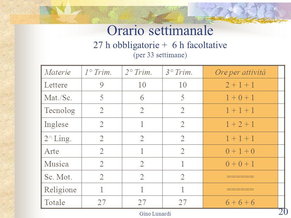 Gino Lunardi 20 Orario settimanale 27 h obbligatorie + 6 h facoltative (per 33 settimane) Materie1° Trim.2° Trim.3° Trim.Ore per attività Lettere910 2 + 1 + 1 Mat./Sc.5651 + 0 + 1 Tecnolog2221 + 1 + 1 Inglese2121 + 2 + 1 2^ Ling.2221 + 1 + 1 Arte2120 + 1 + 0 Musica2210 + 0 + 1 Sc.