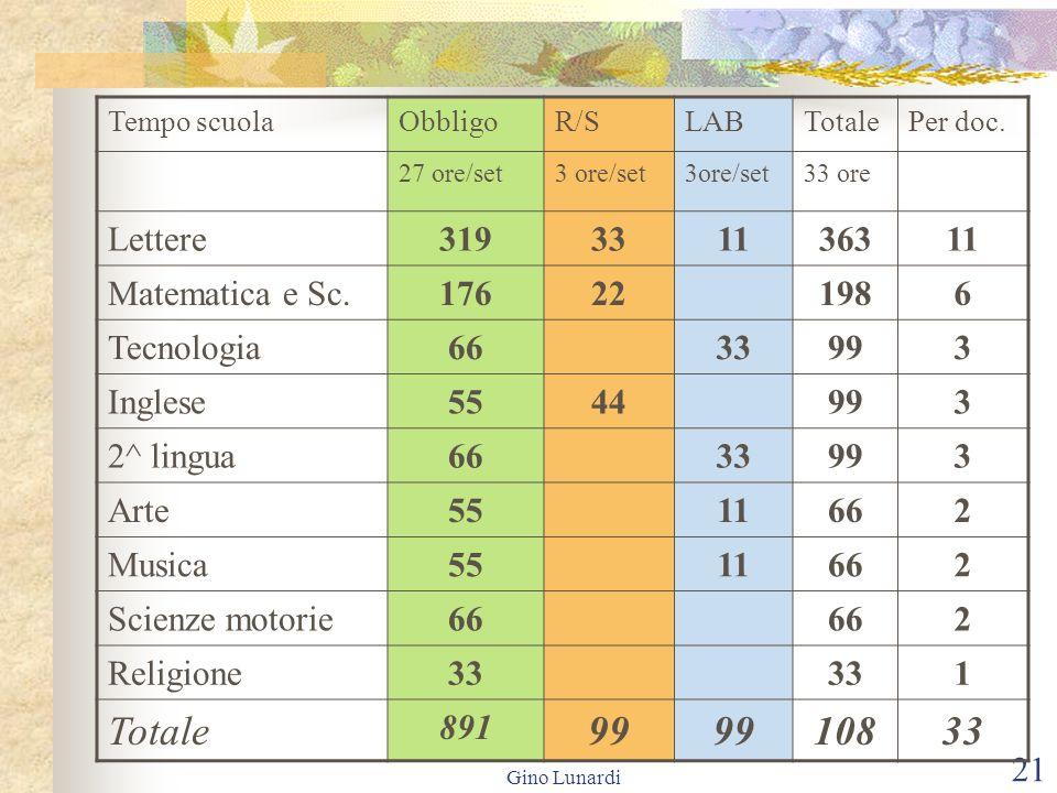 Gino Lunardi 21 Tempo scuolaObbligoR/SLABTotalePer doc. 27 ore/set3 ore/set 33 ore Lettere319331136311 Matematica e Sc.176221986 Tecnologia6633993 Ing