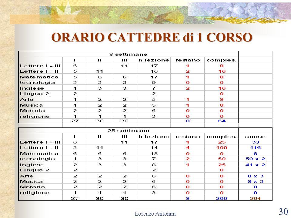 Lorenzo Antonini 30 ORARIO CATTEDRE di 1 CORSO