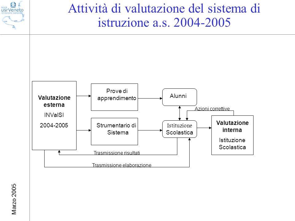 Marzo 2005 Attività di valutazione del sistema di istruzione a.s.