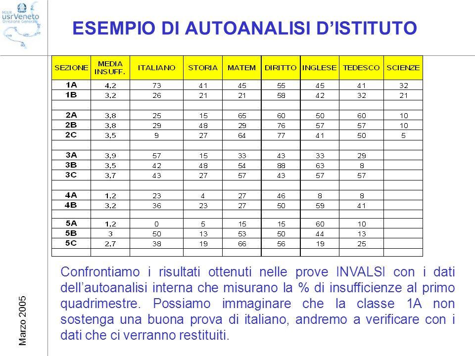 Marzo 2005 ESEMPIO DI AUTOANALISI DISTITUTO Confrontiamo i risultati ottenuti nelle prove INVALSI con i dati dellautoanalisi interna che misurano la % di insufficienze al primo quadrimestre.
