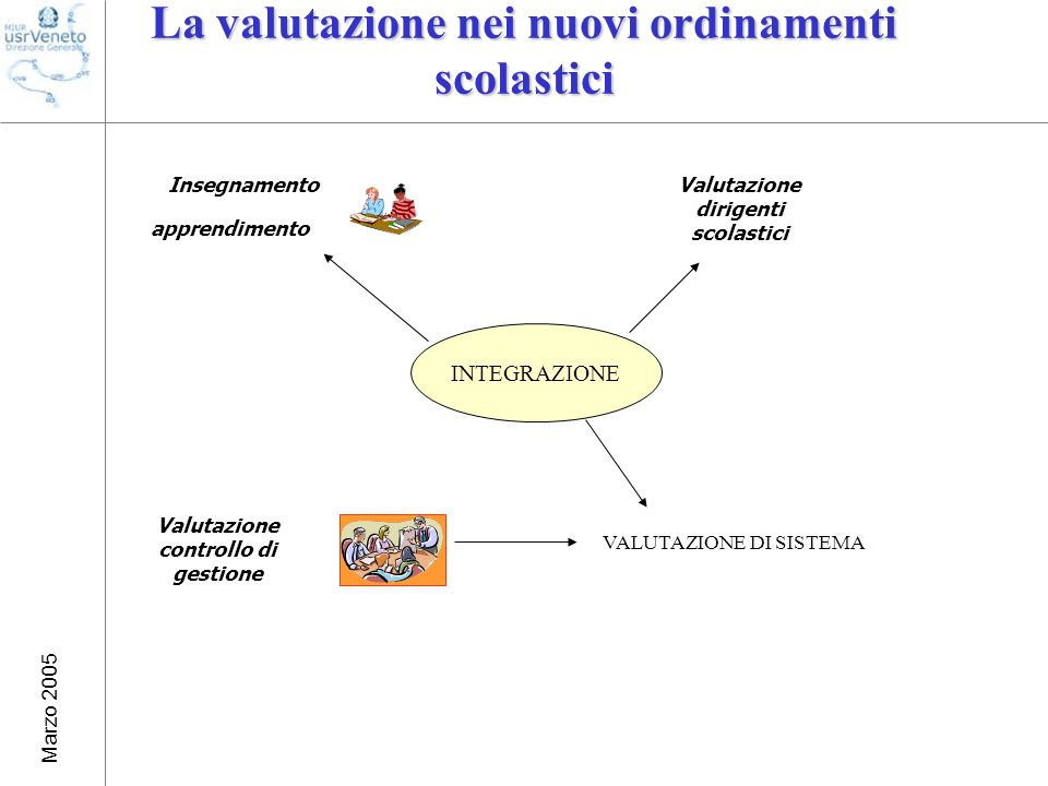 Marzo 2005 apprendimento Insegnamento La valutazione nei nuovi ordinamenti scolastici Valutazione dirigenti scolastici Valutazione controllo di gestione VALUTAZIONE DI SISTEMA INTEGRAZIONE