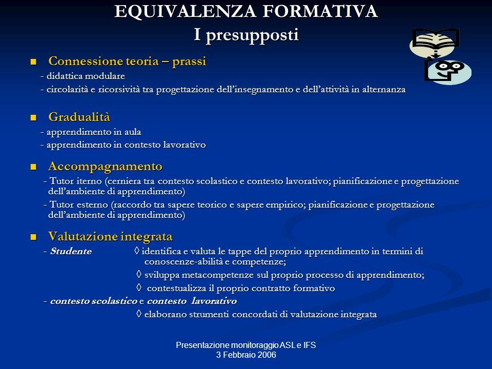 Presentazione monitoraggio ASL e IFS 3 Febbraio 2006 EQUIVALENZA FORMATIVA I presupposti Connessione teoria – prassi Connessione teoria – prassi - did