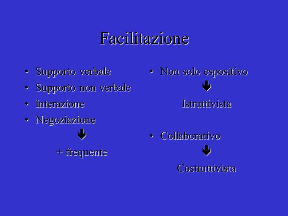 Facilitazione Supporto verbaleSupporto verbale Supporto non verbaleSupporto non verbale InterazioneInterazione NegoziazioneNegoziazione + frequente No