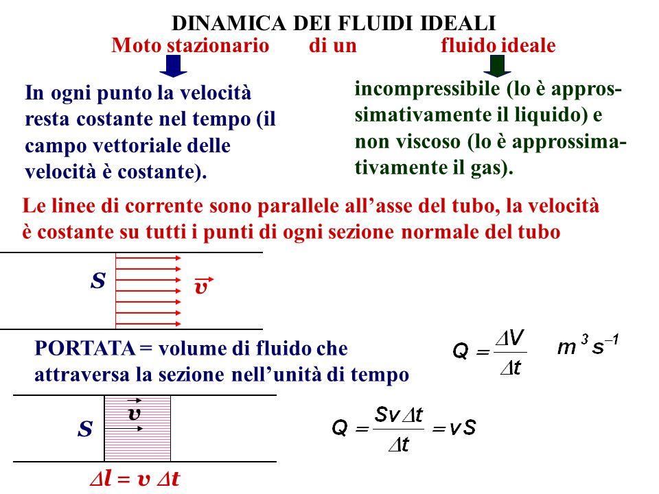 DINAMICA DEI FLUIDI IDEALI Moto stazionario di un fluido ideale In ogni punto la velocità resta costante nel tempo (il campo vettoriale delle velocità